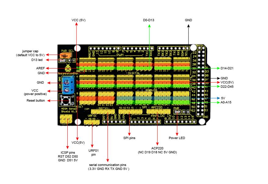 Ks0006 MEGA Sensor Shield V1 - Keyestudio Wiki
