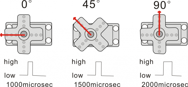 servo motor pulse width