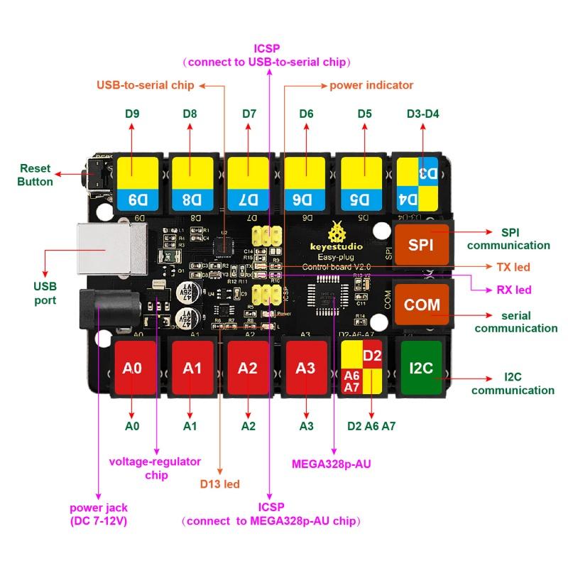 keyestudio EASY plug Kontrol Kartı V2 0
